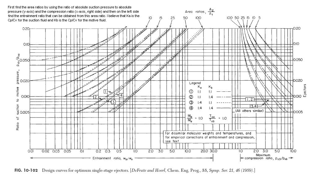 Steam Jet Ejectors For Sugar Vapour Condenser